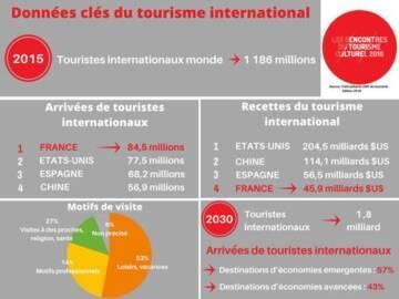Infographie : données clés du tourisme international