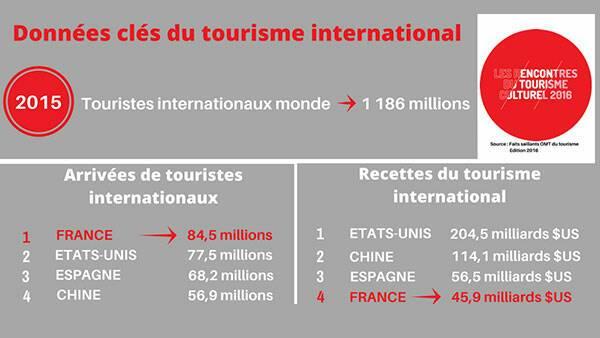 Les données clés du tourisme international