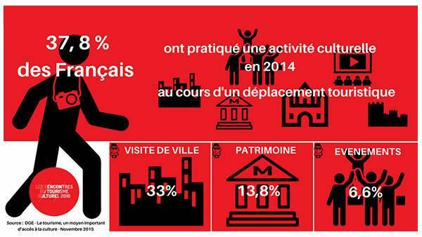 les Français et le tourisme culturel